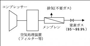 膜式窒素ガス発生装置の装置概要