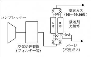 PSA式窒素ガス発生装置の装置概要